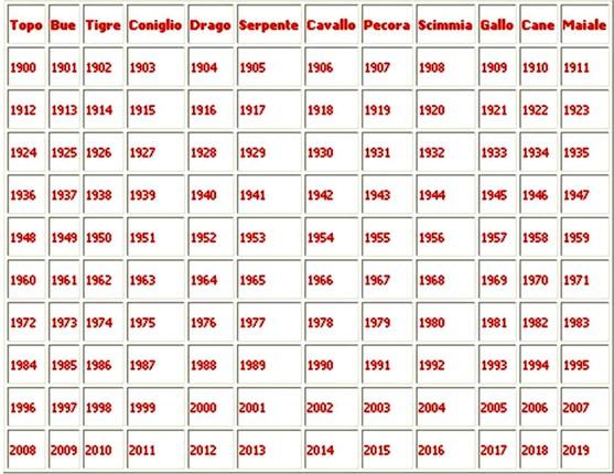 Calendario Cinese 1991.Astrologia Cinese Consulenze Di Astrologia E Consulenze